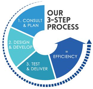 Cathtect USA's 3 Step Process